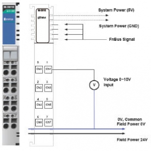 Analoogsisendi moodul 8 analoogset sisendit, 0 to 10 V, 12 bits