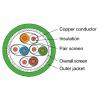 Keerdpaarkaabel Cat7 S/FTP ühekiuline välitingimustele AWG23 PUR 500m/rull STX 900 roheline